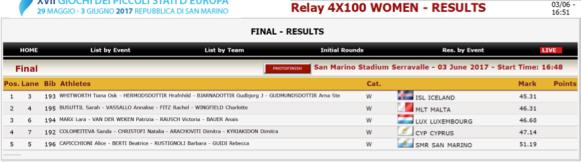 GSSE2017 4x100m Women.png