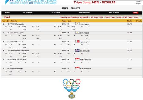 GSSE2017 Men Triple Jump.png