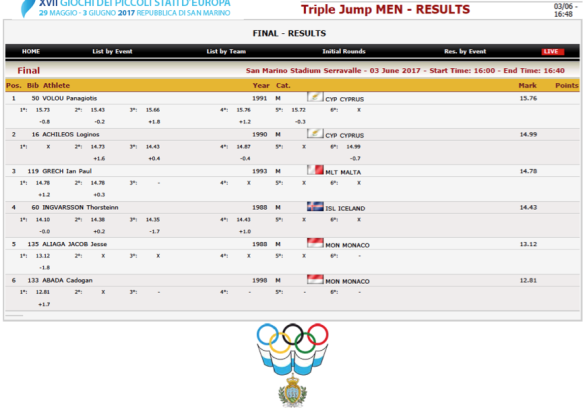 GSSE2017 Men Triple Jump.png