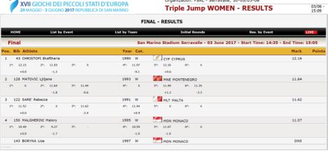 GSSE2017 Triple Jump Women.png