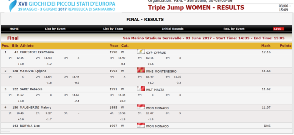 GSSE2017 Triple Jump Women.png
